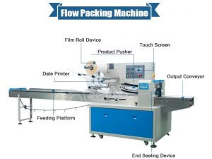 Flow packaging machine for trays